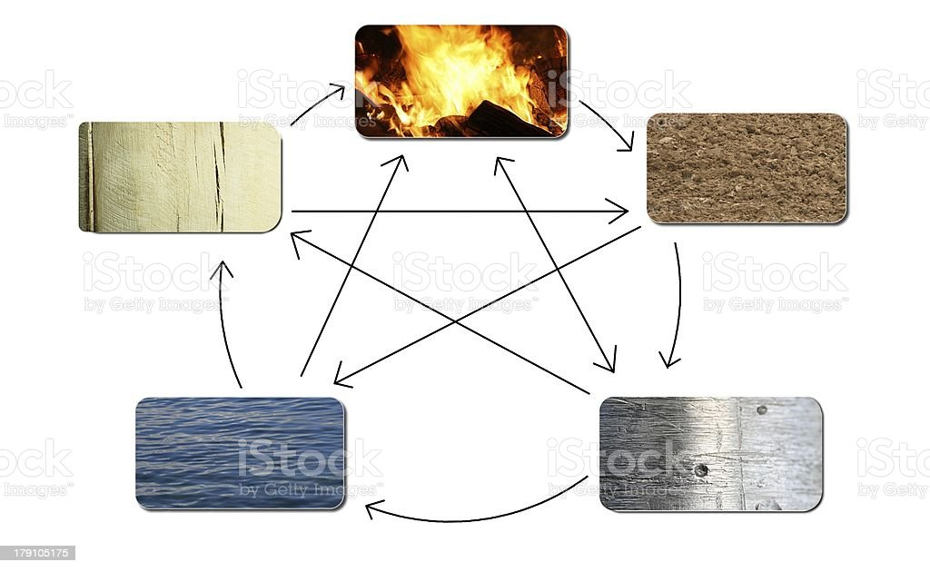 the five elements stock photo