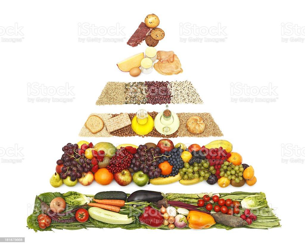 The New Food Pyramid stock photo