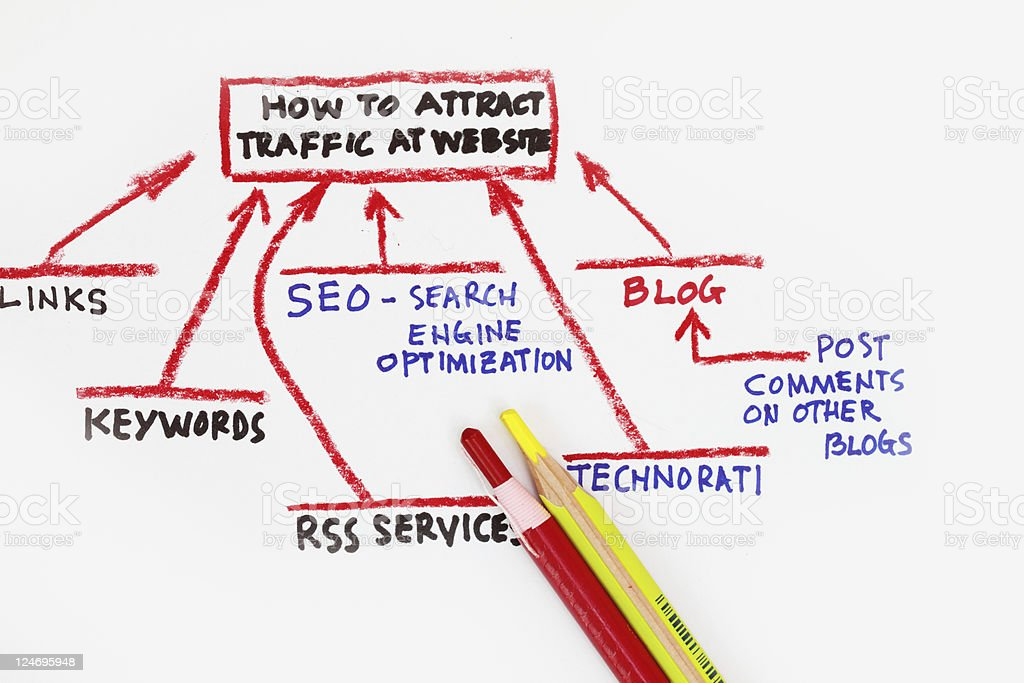 traffic sources going  to your website! stock photo