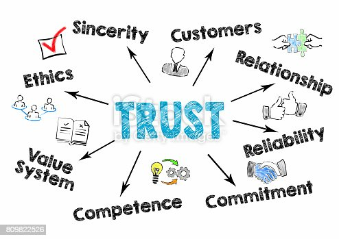 939533958 istock photo Trust Concept. Chart with keywords and icons on white background 809822526