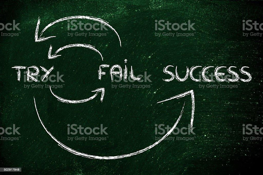 Tente, falhar, repita, o sucesso - foto de acervo
