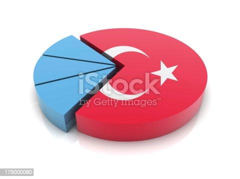 Turkey Flag on Pie Chart