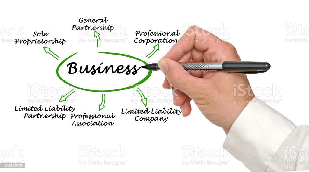 Types of business stock photo