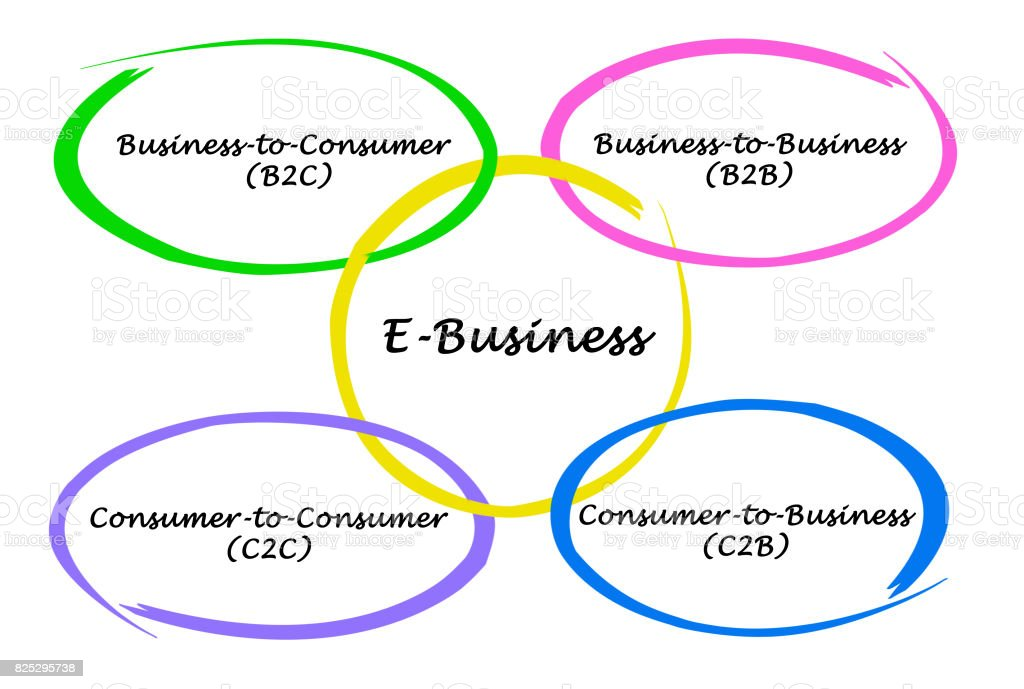 Types of E-Business stock photo