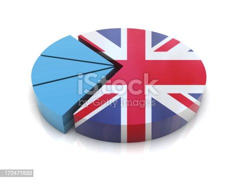 United Kingdom Flag on Pie Chart