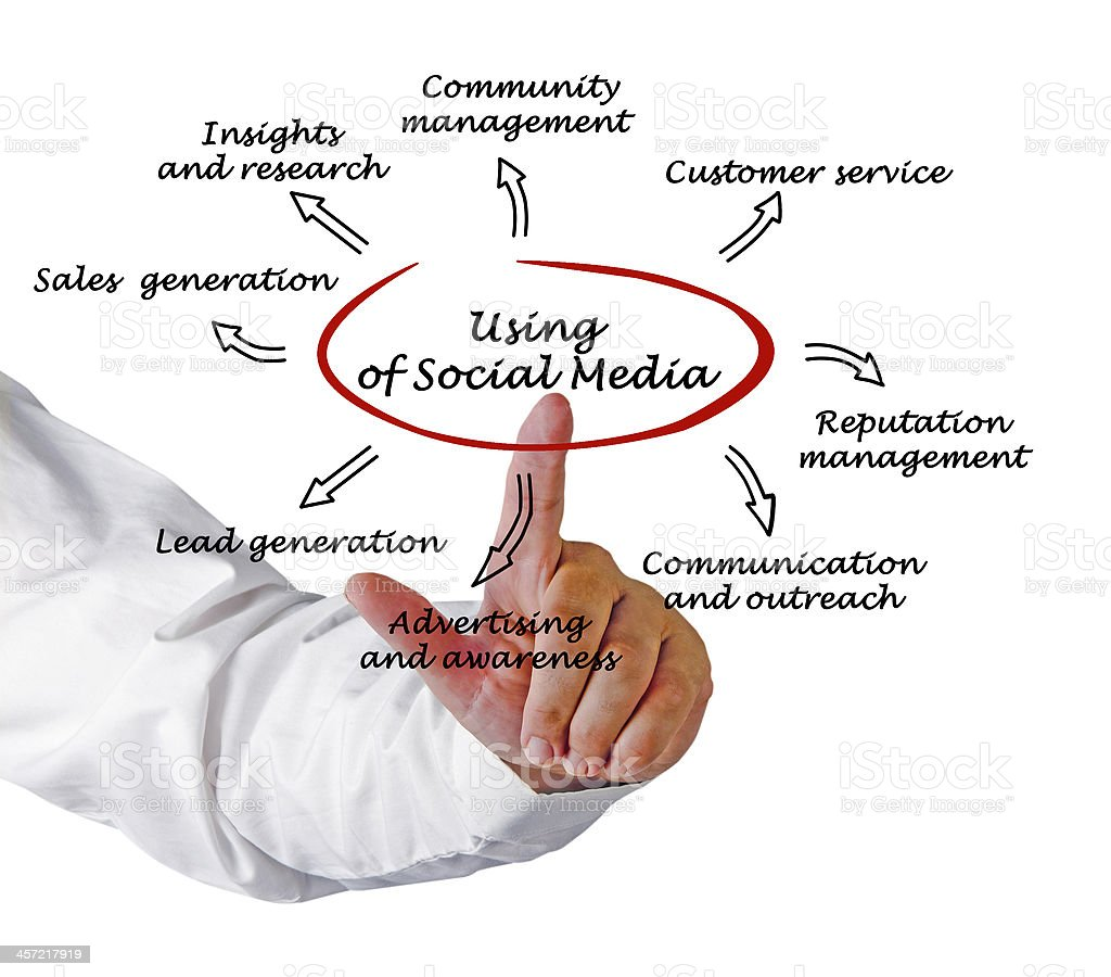 using of  social media stock photo