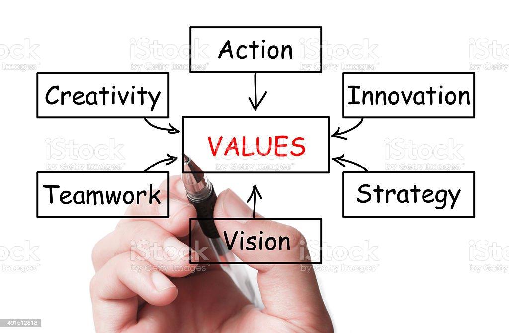 Values concept stock photo