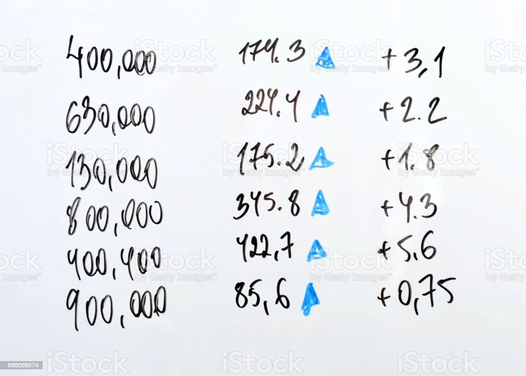 Values of market indexes on a white board. royalty-free stock photo