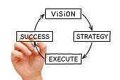 istock Vision Strategy Execution Success Business Concept 1144379636