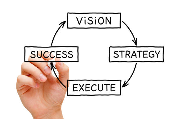 Vision Strategy Execution Success Business Concept Hand drawing a business concept about the process from vision through strategy and execution to success. bank statement stock pictures, royalty-free photos & images