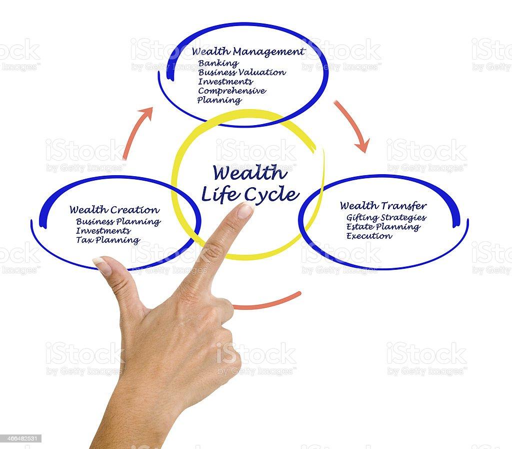 Wealth life cycle stock photo
