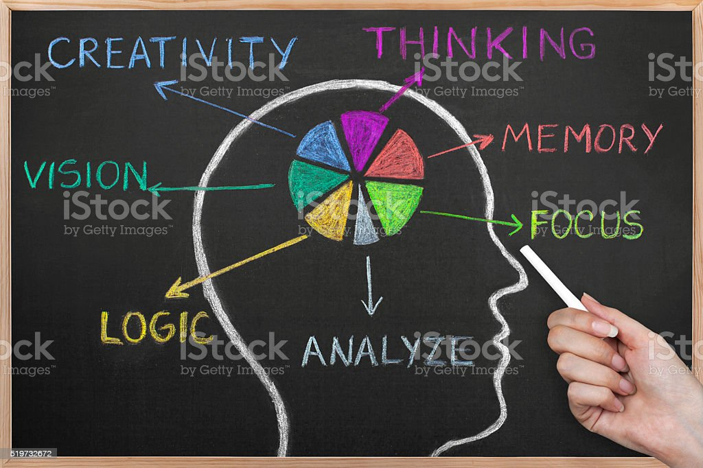 What are the qualities of intellect on a blackboard. stock photo