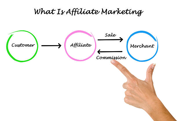 What is affiliate marketing What is affiliate marketing affiliate stock pictures, royalty-free photos & images