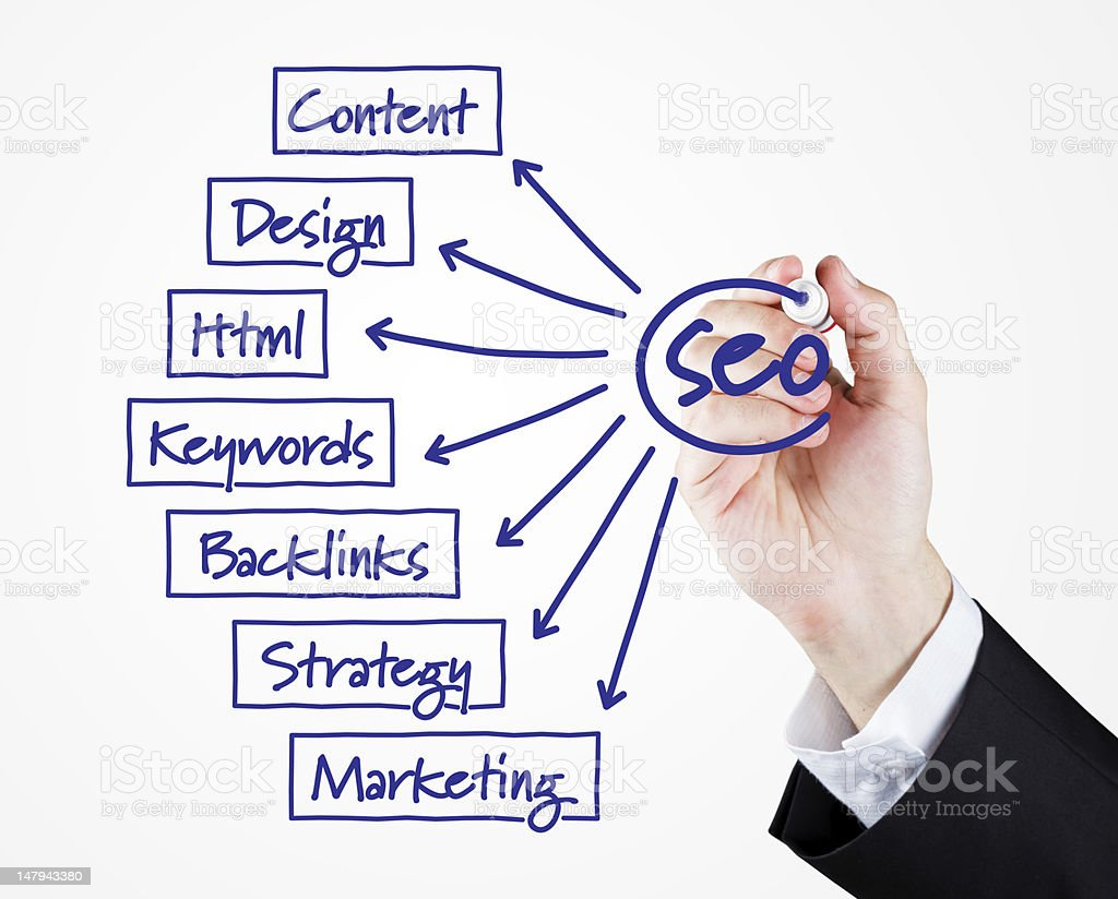 SEO Whiteboard Diagram royalty-free stock photo