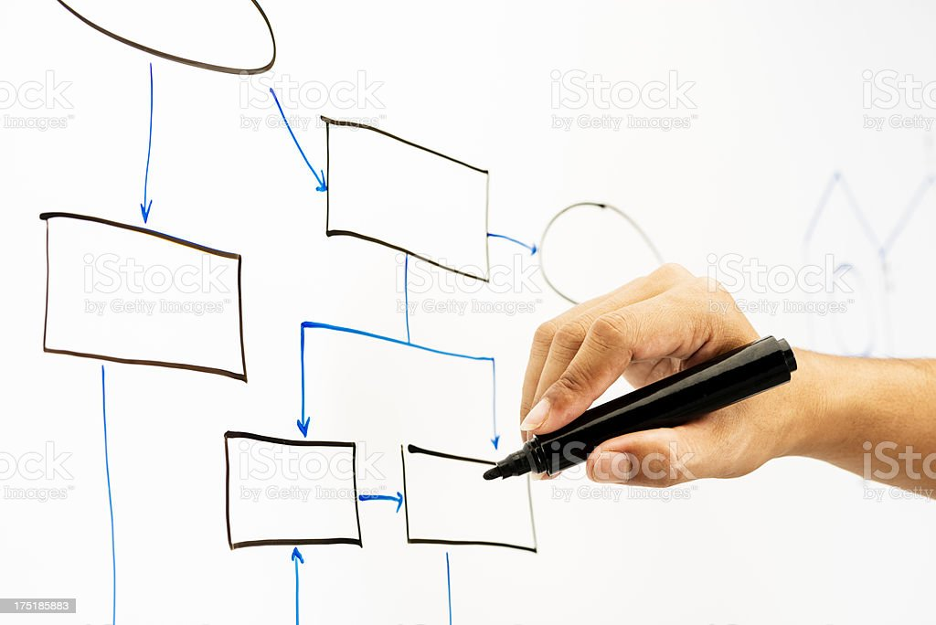 Whiteboard Empty Flow Chart royalty-free stock photo