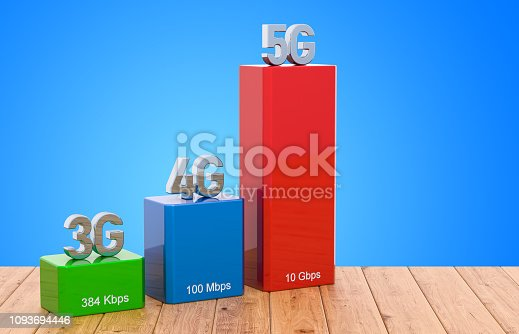 istock 3G, 4G, 5G wireless network speed evolution concept on the wooden table, 3D rendering 1093694446