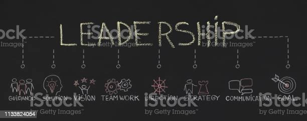 Word Leadership With Inportant Components On Chalkboard - Fotografias de stock e mais imagens de Aspiração