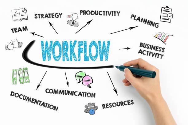 Workflow-Konzept. Diagramm mit Keywords und Symbole – Foto