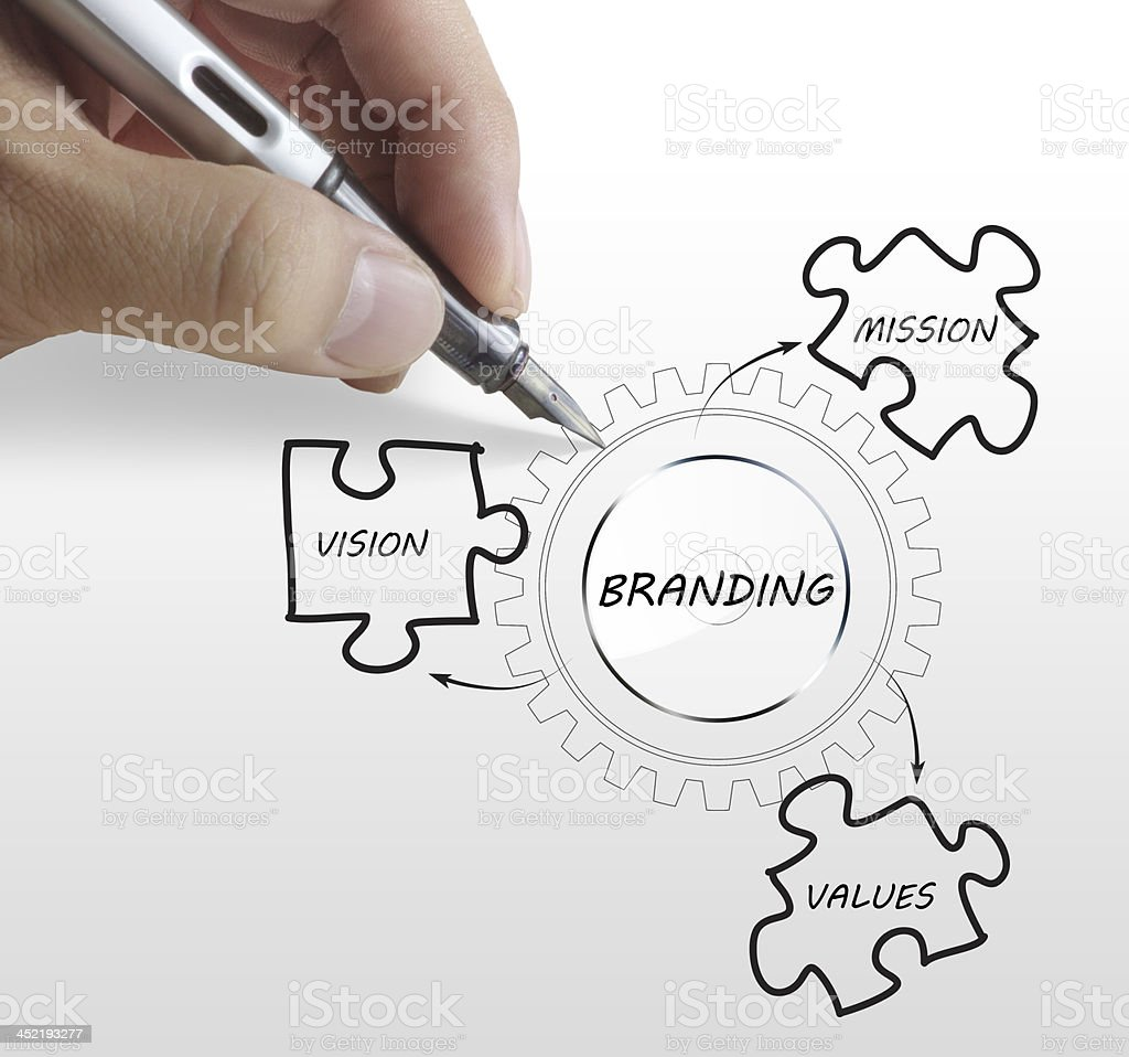 writing brand concept stock photo