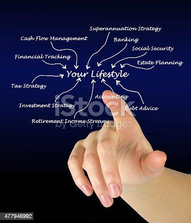 istock Your lifestyle 477946992