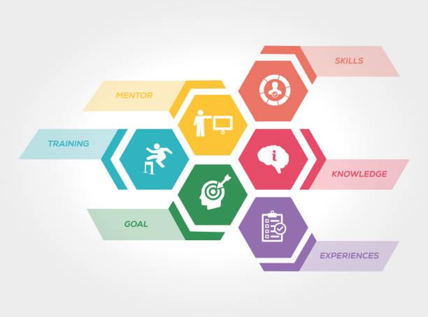 ilustraciones, imágenes clip art, dibujos animados e iconos de stock de concepto de prácticas - training