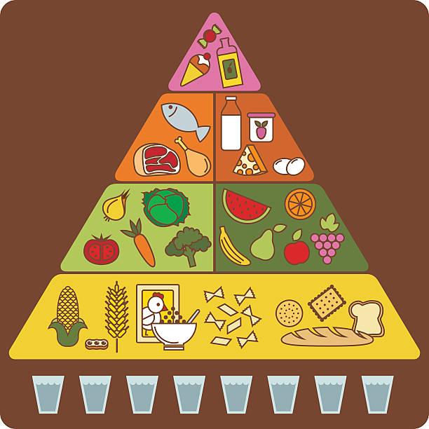 ilustrações de stock, clip art, desenhos animados e ícones de pirâmide de comida - mediterranean food