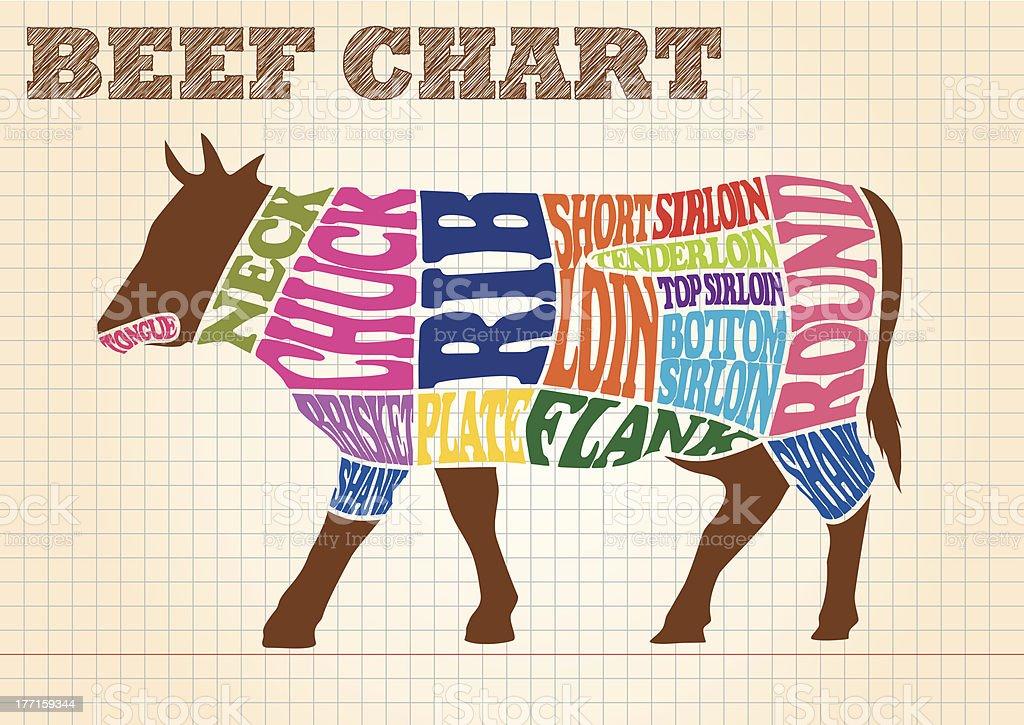 牛肉の部位・チャート royalty-free stock vector art