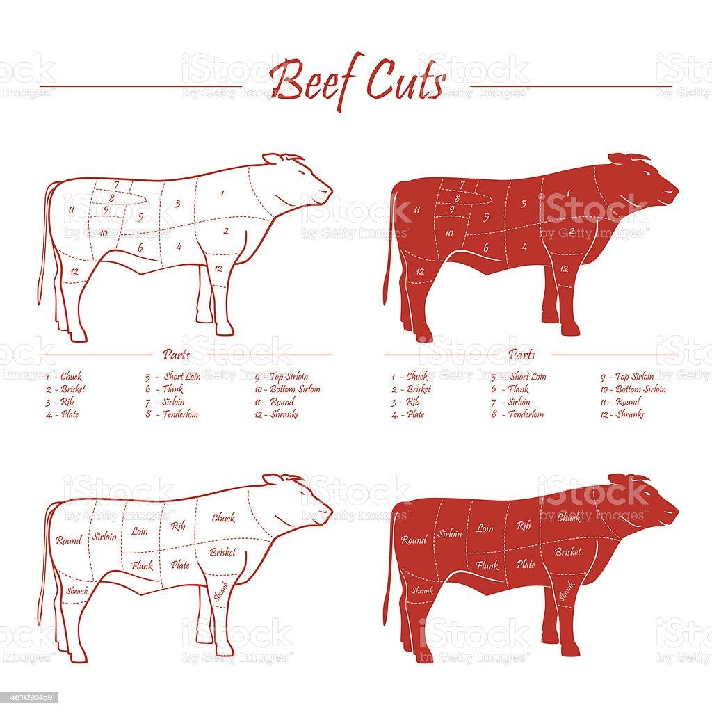 BEEF MEAT CUTS SCHEME royalty-free stock vector art