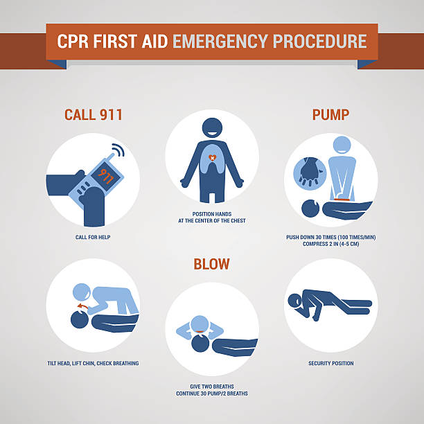 cpr - first aid stock illustrations, clip art, cartoons, & icons
