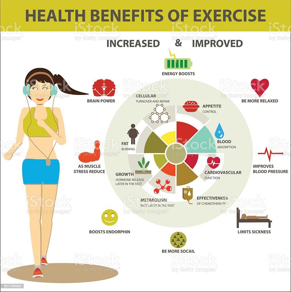 HEALTH BENEFITS OF EXERCISE - ilustração de arte em vetor