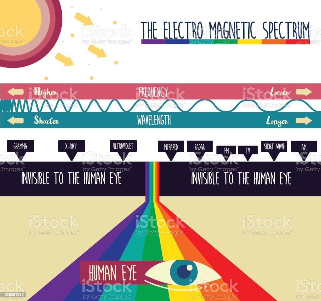 THE ELECTRO MAGNETIC SPECTRUM vector art illustration