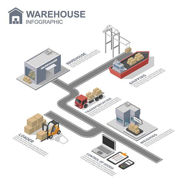 illustrations, cliparts, dessins animés et icônes de 3 d isométrique entrepôt infographie, illustration - infographie industrie manufacture production