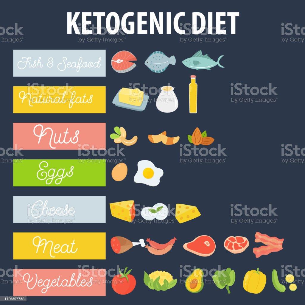 Alimentos incluidos en la dieta cetogenica