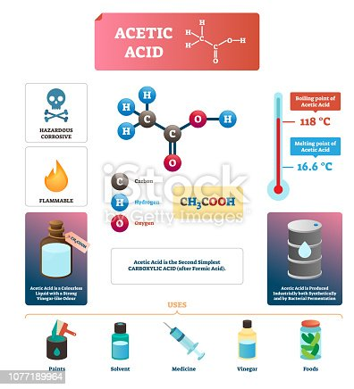 Acetic acid vector illustration. Liquid uses and formula diagram. Chemical chain with carbon, hydrogen and oxygen. Description with physical characteristics. Substance for paints, solvent and vinegar.