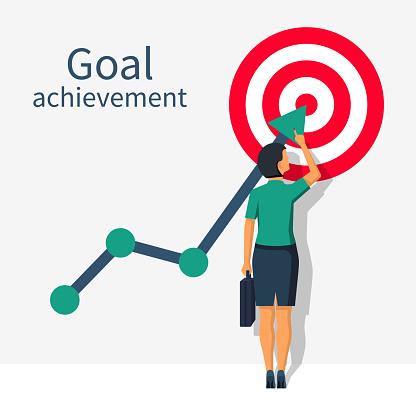 Achievement goal concept