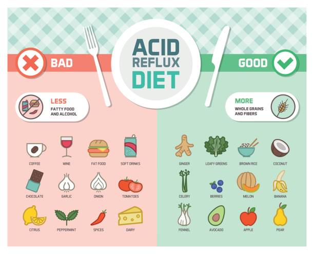 Acid reflux prevention diet Acid reflux and gerd symptoms prevention diet with trigger foods and anti-inflammatory healthy food anti inflammatory stock illustrations