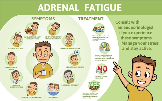 Adrenal Fatigue symptoms and treatment. Information poster with text and character. Flat vector illustration, horizontal.