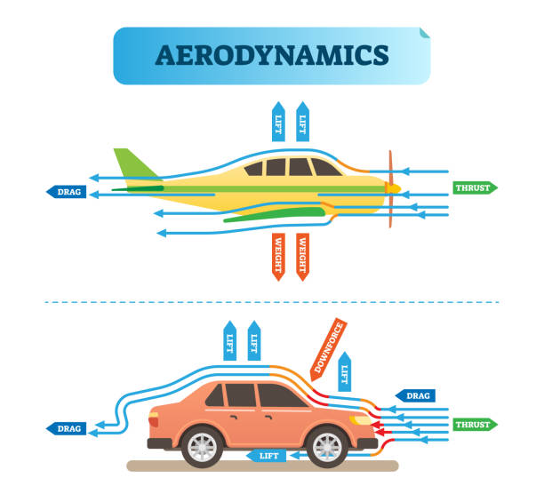 Aerodynamics air flow engineering vector illustration diagram with airplane and car. Physics wind force resistance scheme. Aerodynamics air flow engineering vector illustration diagram with airplane and car. Physics wind force resistance scheme. Scientific and educational information poster. aerodynamic stock illustrations