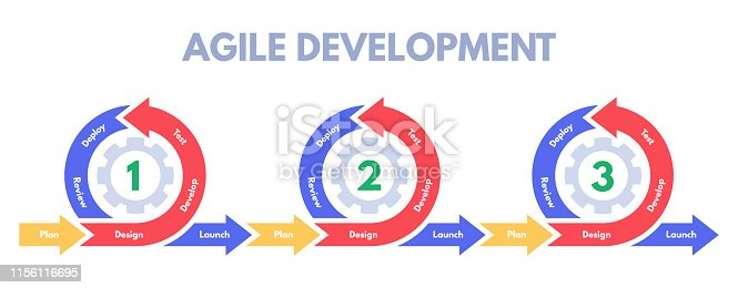 Agile development methodology. Software developments sprint, develop process management and scrum sprints. Pictogram infographic, business diagram or data strategy diagram vector illustration
