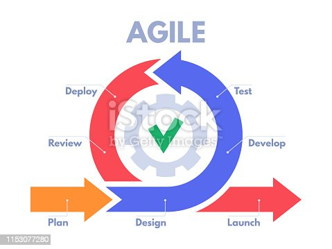 Agile development process infographic. Software developers sprints, product management and scrum sprint scheme. Agility business lifecycle models developments process vector illustration