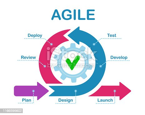 Agile development process infographic. Software developers sprints, product management and scrum sprint scheme vector illustration