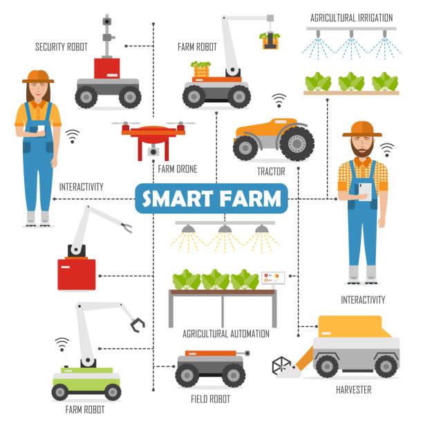 intelligente landwirtschaftsbetrieb flussdiagramm mit bildern von robotern in der landwirtschaft - elegante kleidung stock-grafiken, -clipart, -cartoons und -symbole