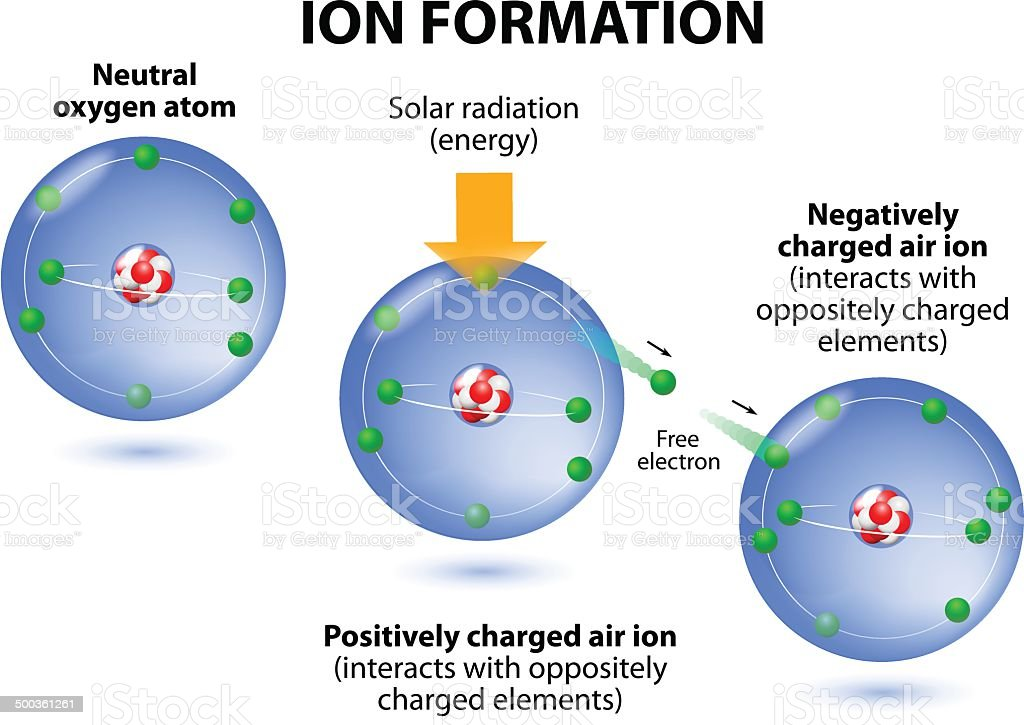 Air ions formation. diagram. Oxygen atoms vector art illustration