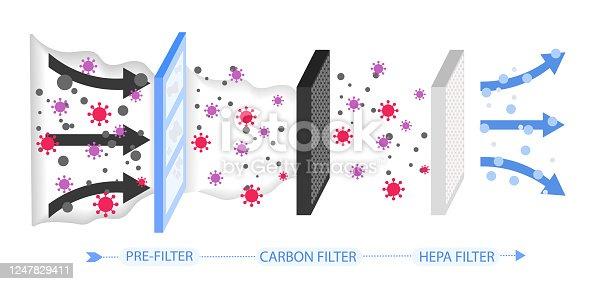 istock Air purification 1247829411