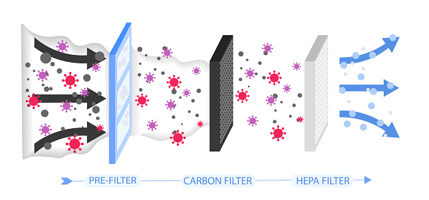 Air purification and filtration process by passing through pre-filter, carbon and HEPA