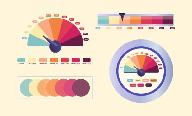 bildbanksillustrationer, clip art samt tecknat material och ikoner med luftkvalitetsindex. dial av miljöförorening indikator är färgad cirkulär diagram av giftiga och kemiska utsläpp. - data visualization co2