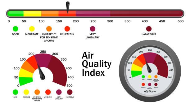 bildbanksillustrationer, clip art samt tecknat material och ikoner med luft kvalitets index numerisk skala, vektor illustration - data visualization co2