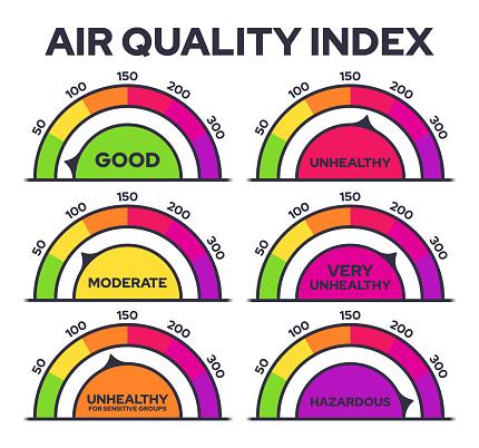 Air Quality Index Scale Gauges