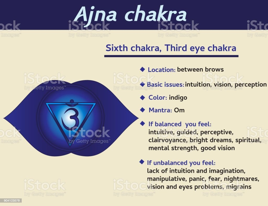 Ajna Chakra Infographic Sixth Heart Chakra Symbol Description And