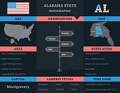USA - Alabama state infographic template with area, population and orientations information included